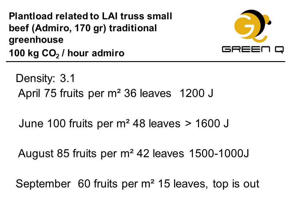 April 75 fruits per m² 36 leaves 1200 J