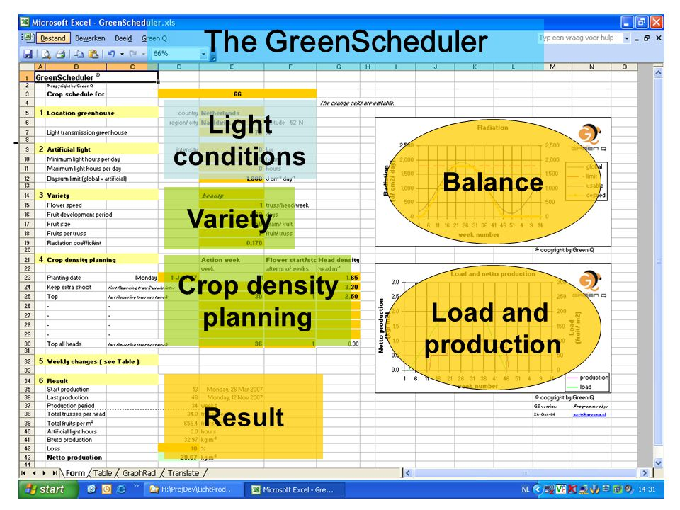 The GreenScheduler Light conditions Balance Variety Crop density