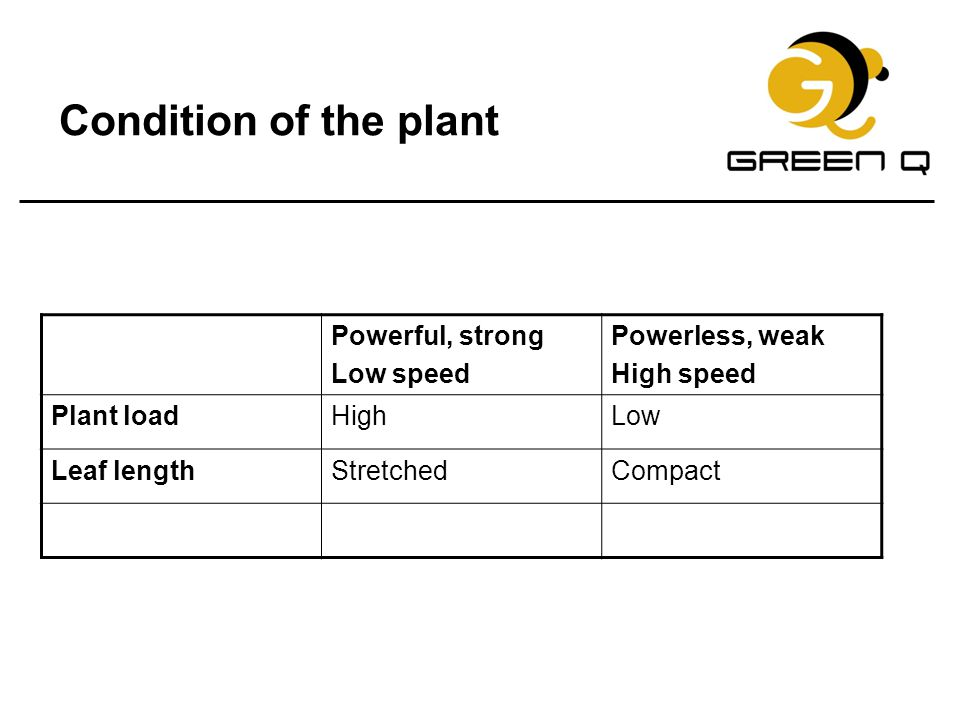 Condition of the plant Powerful, strong Low speed Powerless, weak