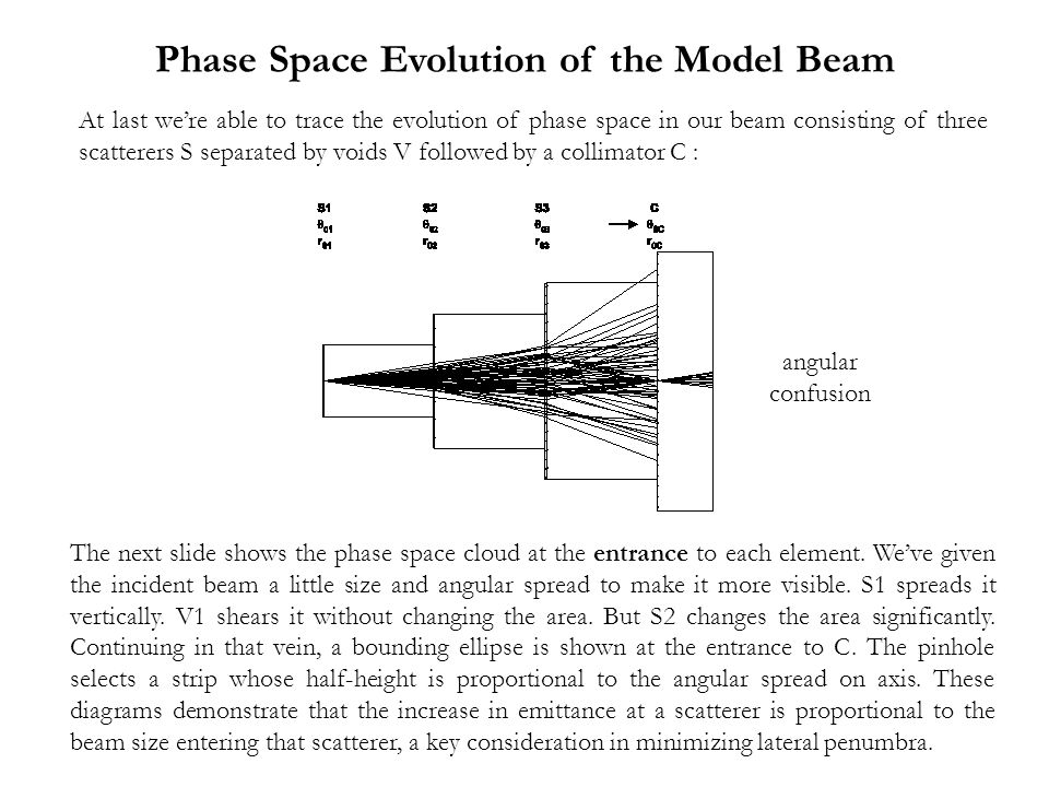 Phase Space Evolution of the Model Beam