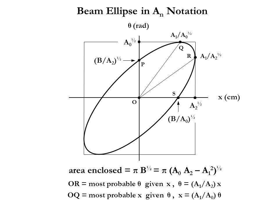 Beam Ellipse in An Notation