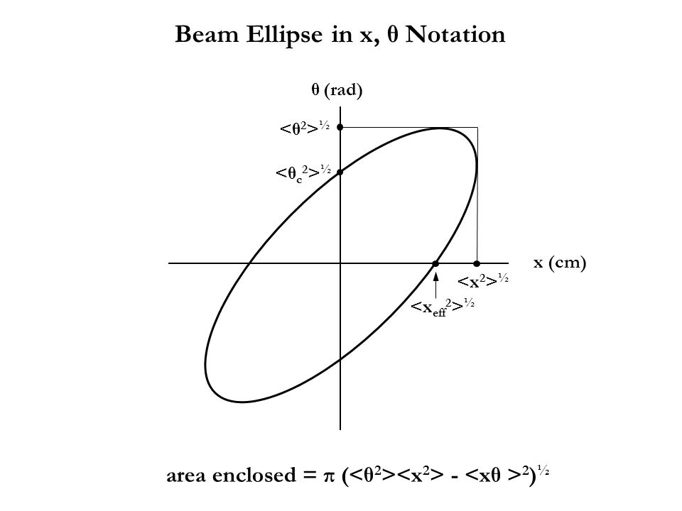 Beam Ellipse in x, θ Notation