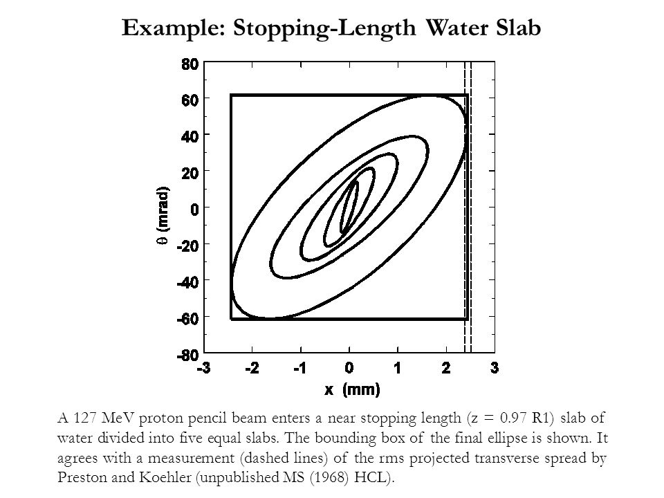 Example: Stopping-Length Water Slab
