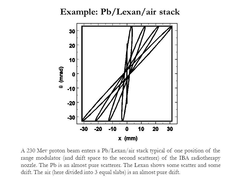 Example: Pb/Lexan/air stack
