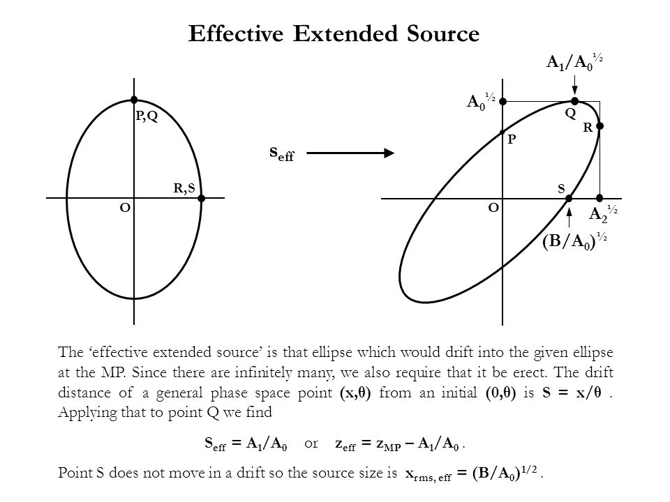 Effective Extended Source