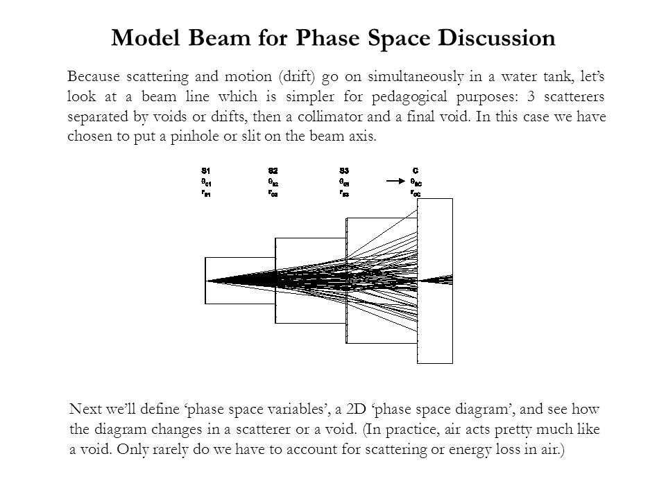 Model Beam for Phase Space Discussion