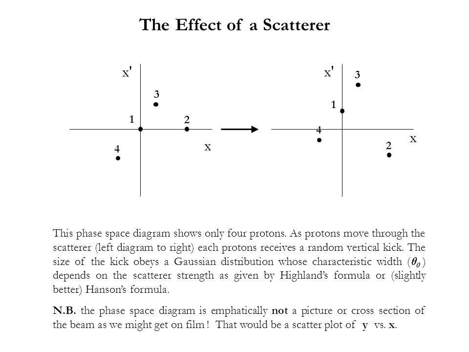 The Effect of a Scatterer