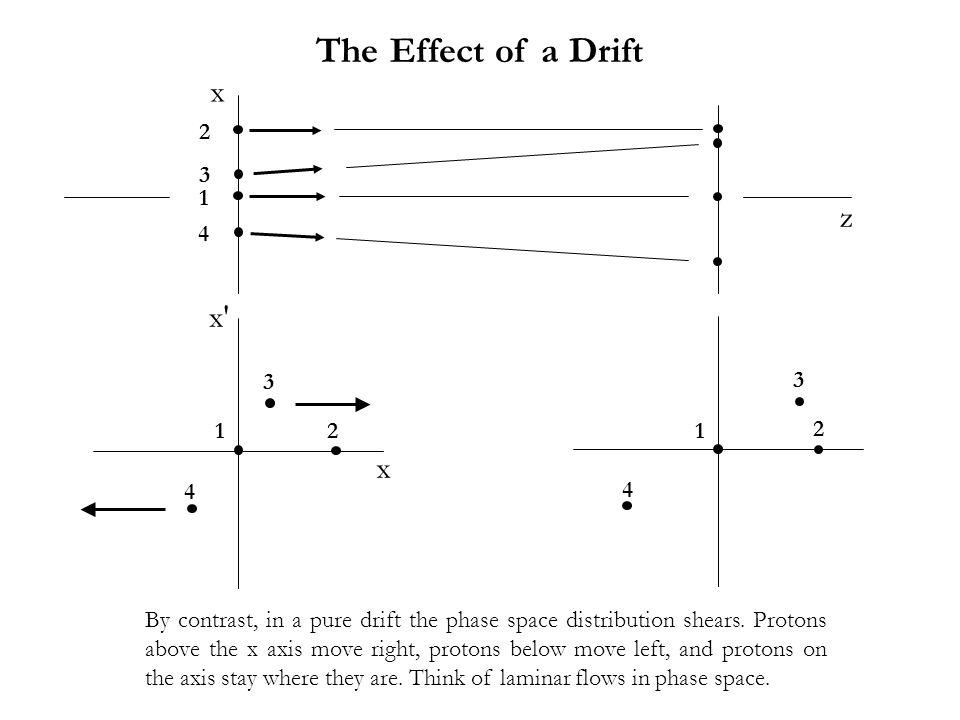 The Effect of a Drift x z x′ x 2 3 1 4 3 3 1 2 1 2 4 4
