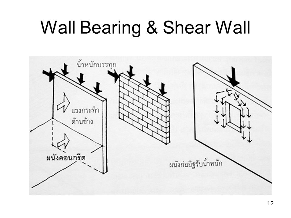 Wall Bearing & Shear Wall