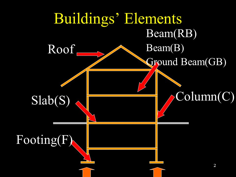 Buildings' Elements Roof Column(C) Slab(S) Footing(F) Beam(RB) Beam(B)