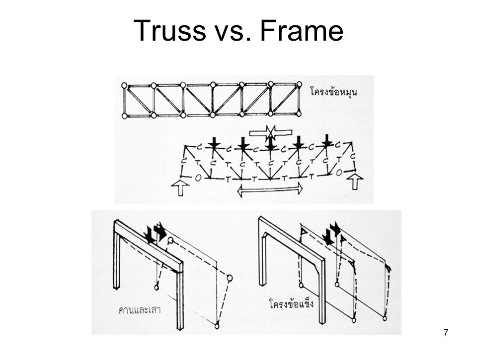 Truss vs. Frame