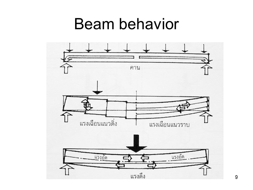 Beam behavior