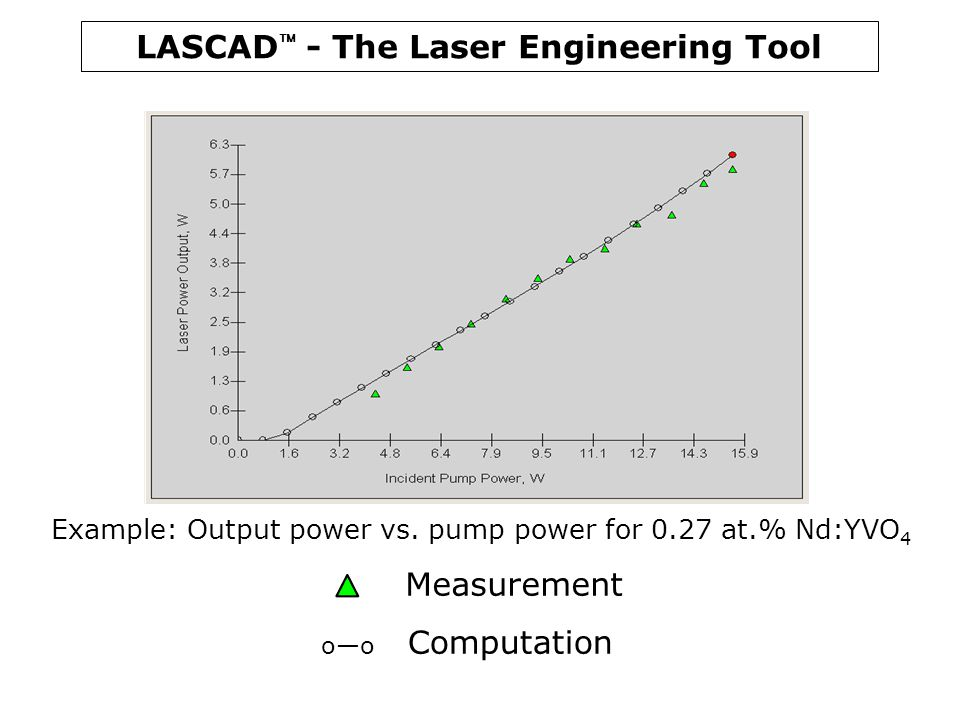 Measurement Example: Output power vs. pump power for 0.27 at.% Nd:YVO4