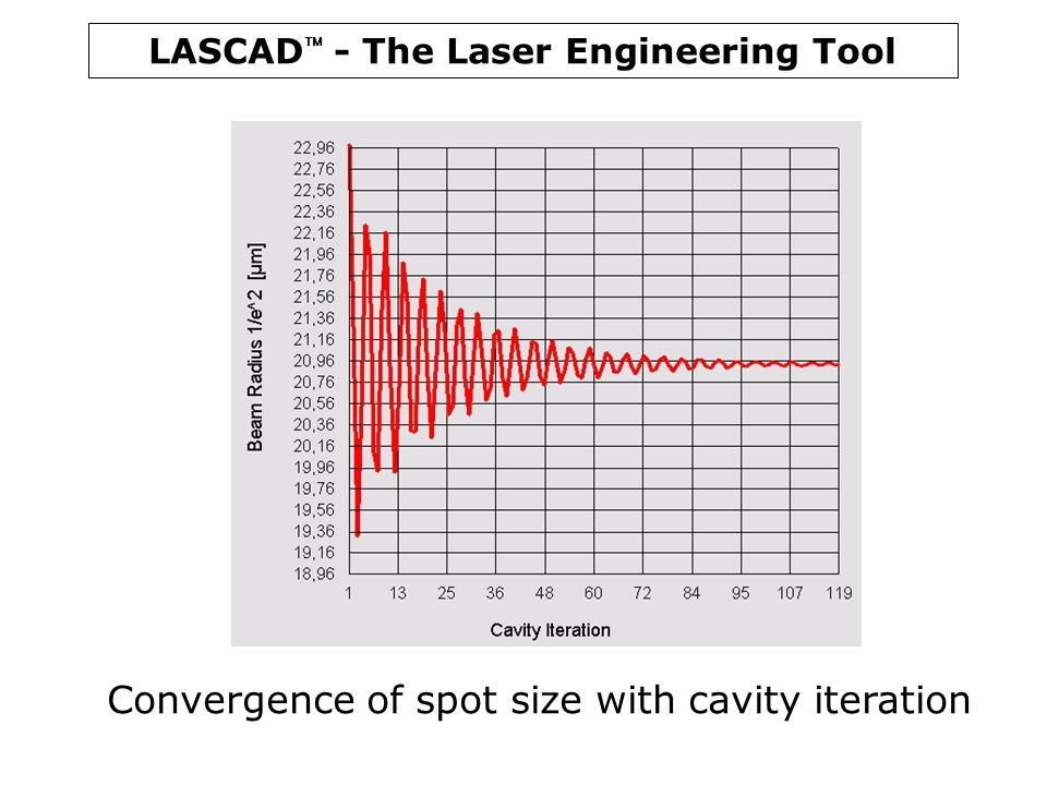 Convergence of spot size with cavity iteration