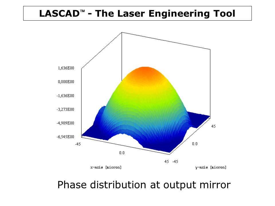 Phase distribution at output mirror