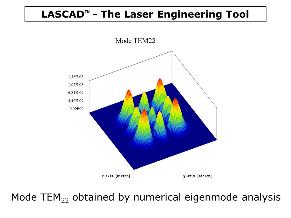 Mode TEM22 obtained by numerical eigenmode analysis