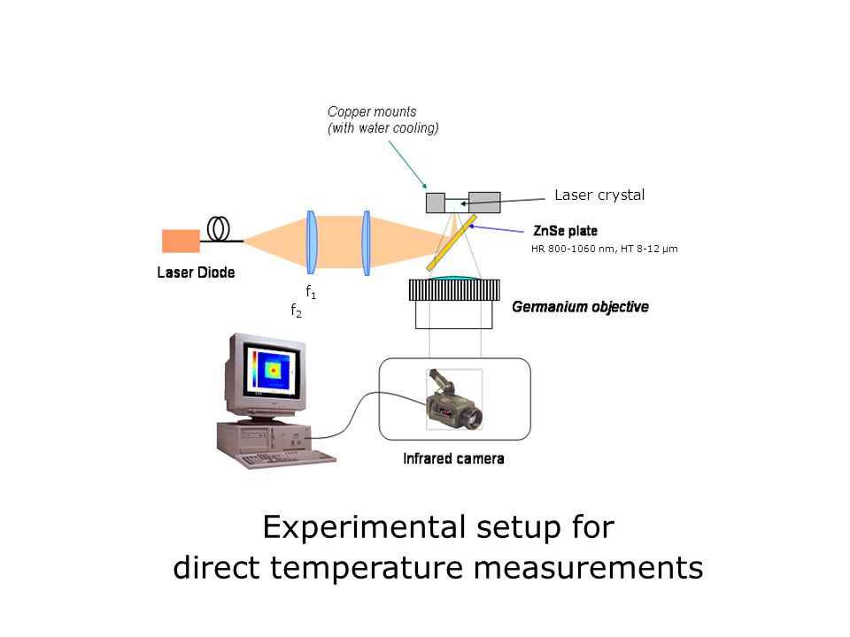 Experimental setup for direct temperature measurements