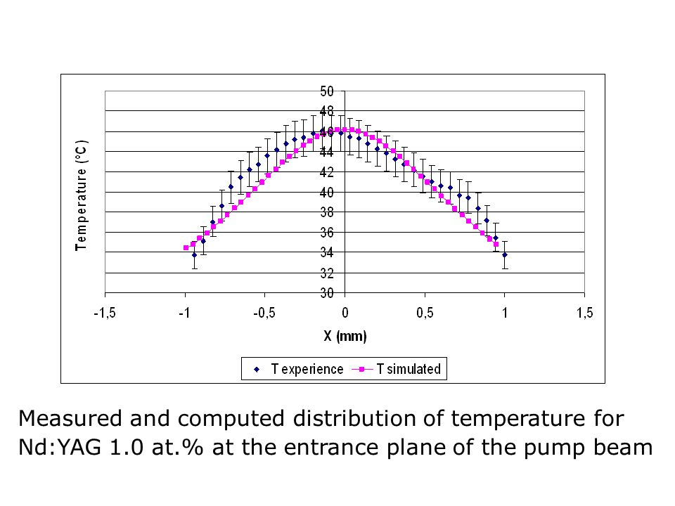 Measured and computed distribution of temperature for Nd:YAG 1. 0 at