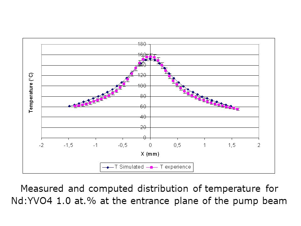 Measured and computed distribution of temperature for Nd:YVO4 1. 0 at