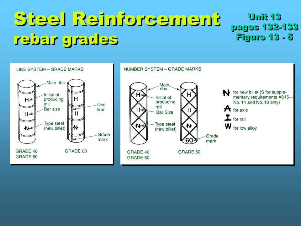 Steel Reinforcement rebar grades
