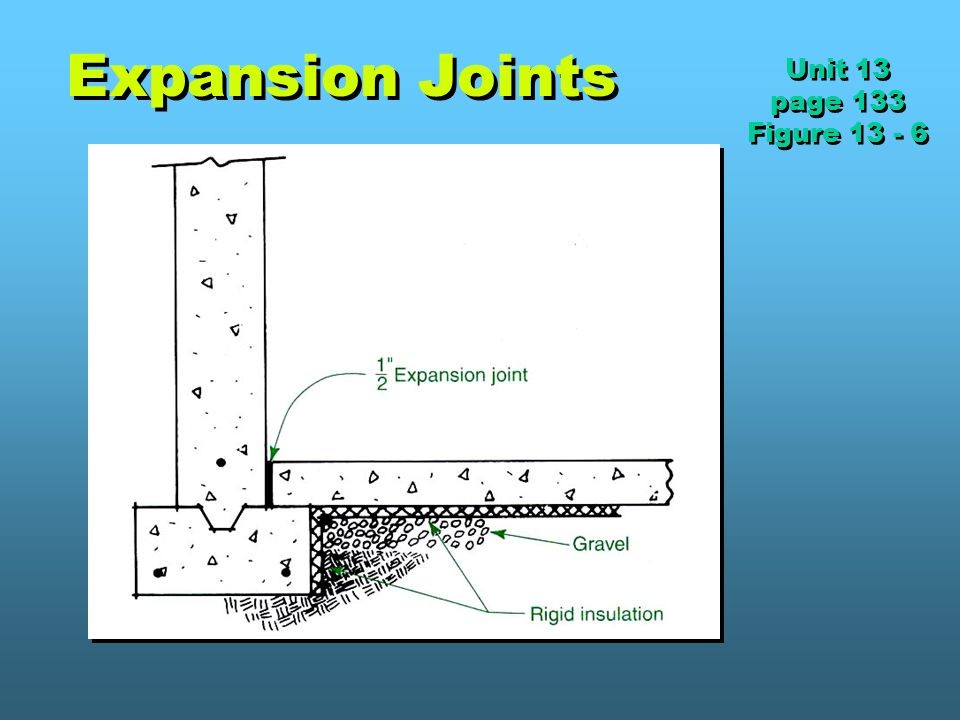 Expansion Joints Unit 13 page 133 Figure 13 - 6