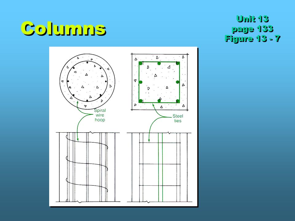 Columns Unit 13 page 133 Figure 13 - 7