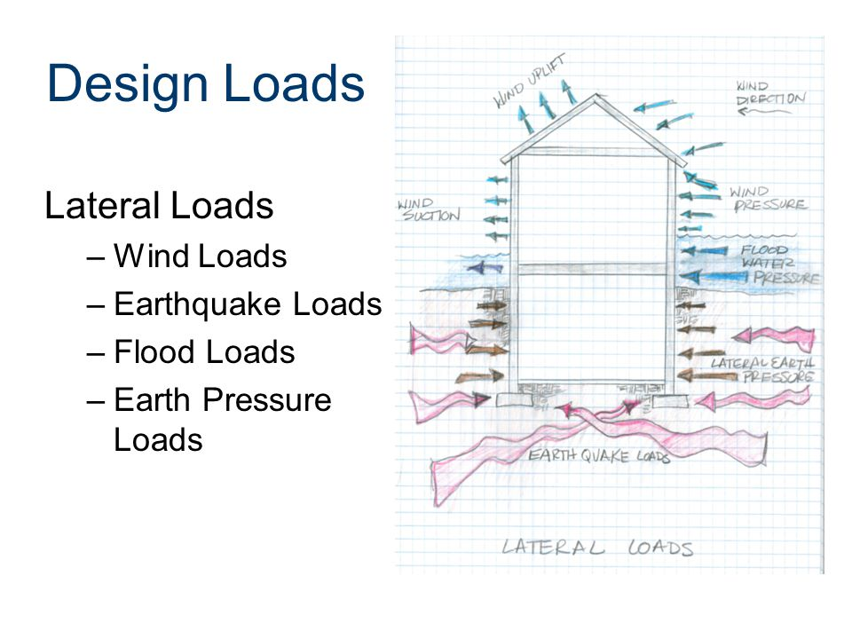 Design Loads Lateral Loads Wind Loads Earthquake Loads Flood Loads