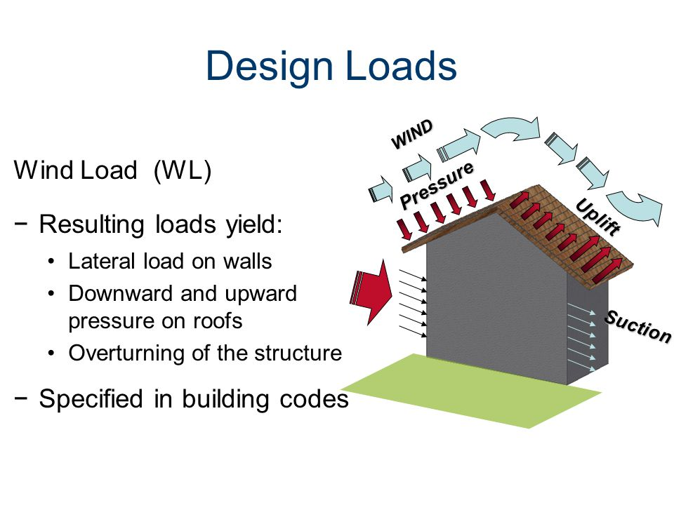 Design Loads Wind Load (WL) Resulting loads yield: