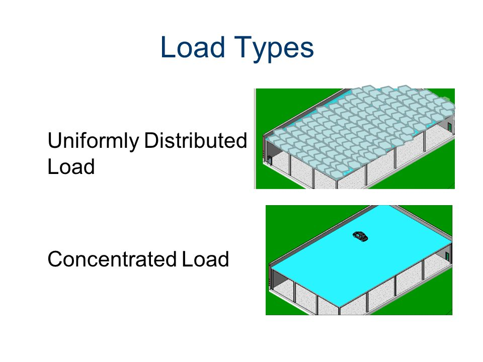 Load Types Uniformly Distributed Load Concentrated Load