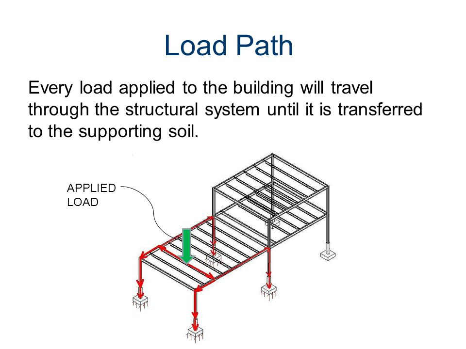 Loads and Load Paths Civil Engineering and Architecture. Unit 3 – Lesson 3.2 - Structures. Load Path.