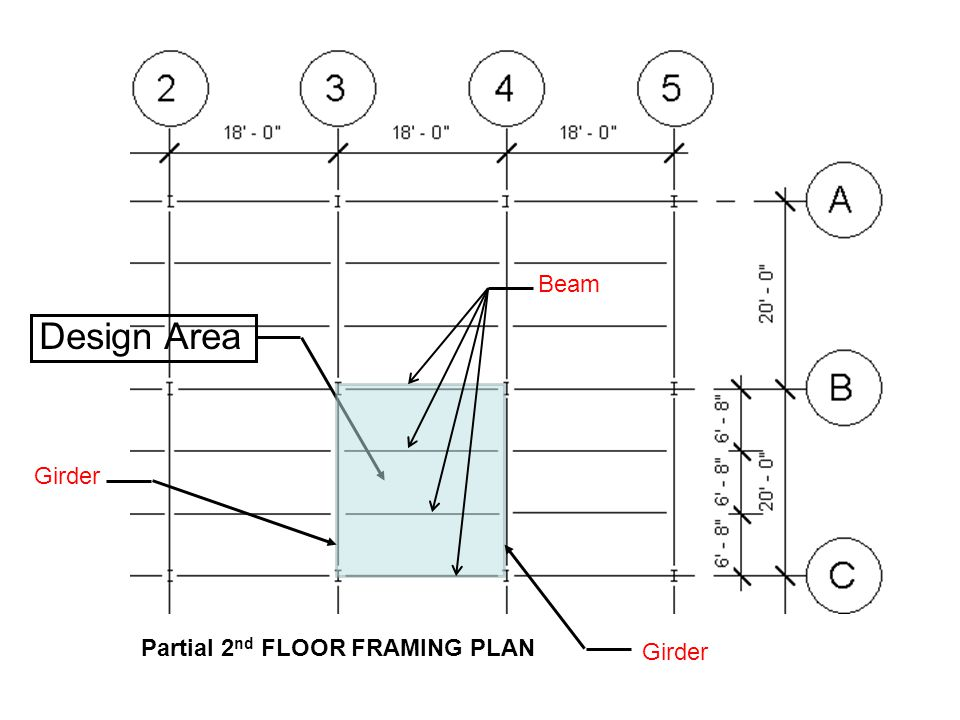 Design Area Beam Girder Partial 2nd FLOOR FRAMING PLAN Girder