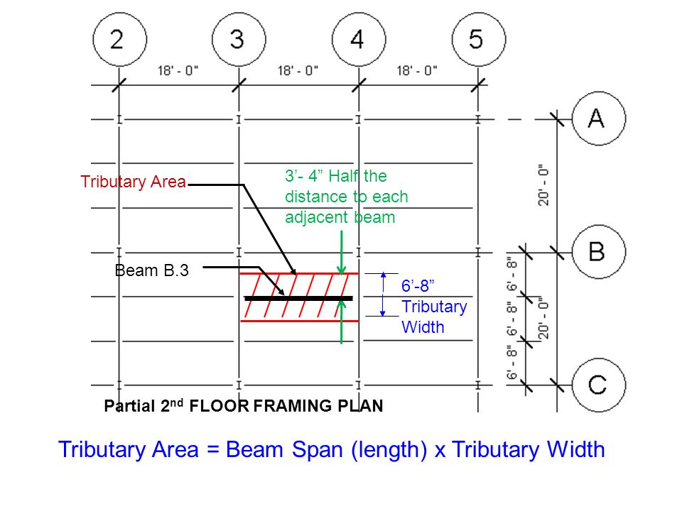 Tributary Area = Beam Span (length) x Tributary Width