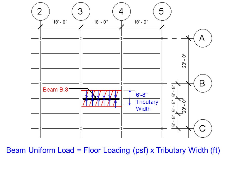 Beam Uniform Load = Floor Loading (psf) x Tributary Width (ft)