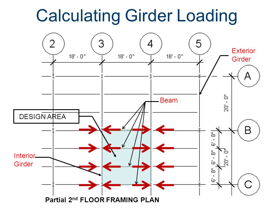 Calculating Girder Loading