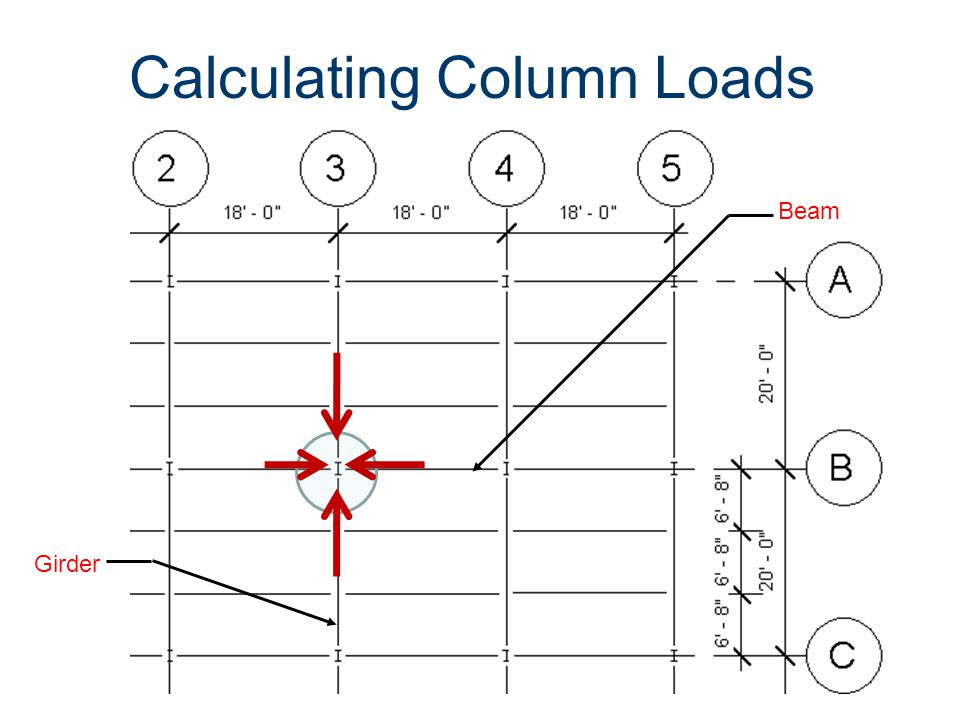 Calculating Column Loads