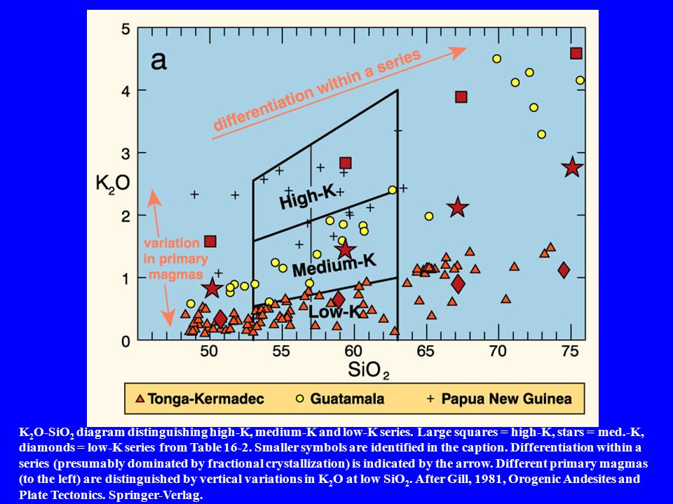 K2O-SiO2 diagram distinguishing high-K, medium-K and low-K series