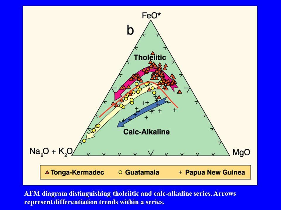 AFM diagram distinguishing tholeiitic and calc-alkaline series