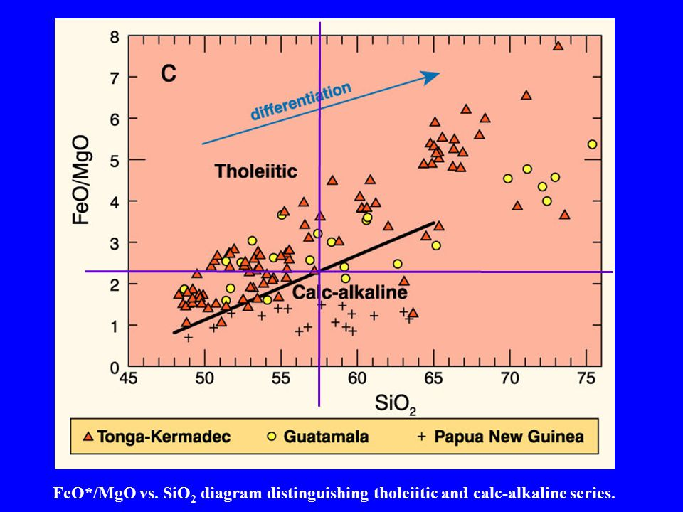 Can determine C-A vs. Tholeiite for a particular value of SiO2 (Gill chose 57.5) -> FeO/MgO = ~ 2.3