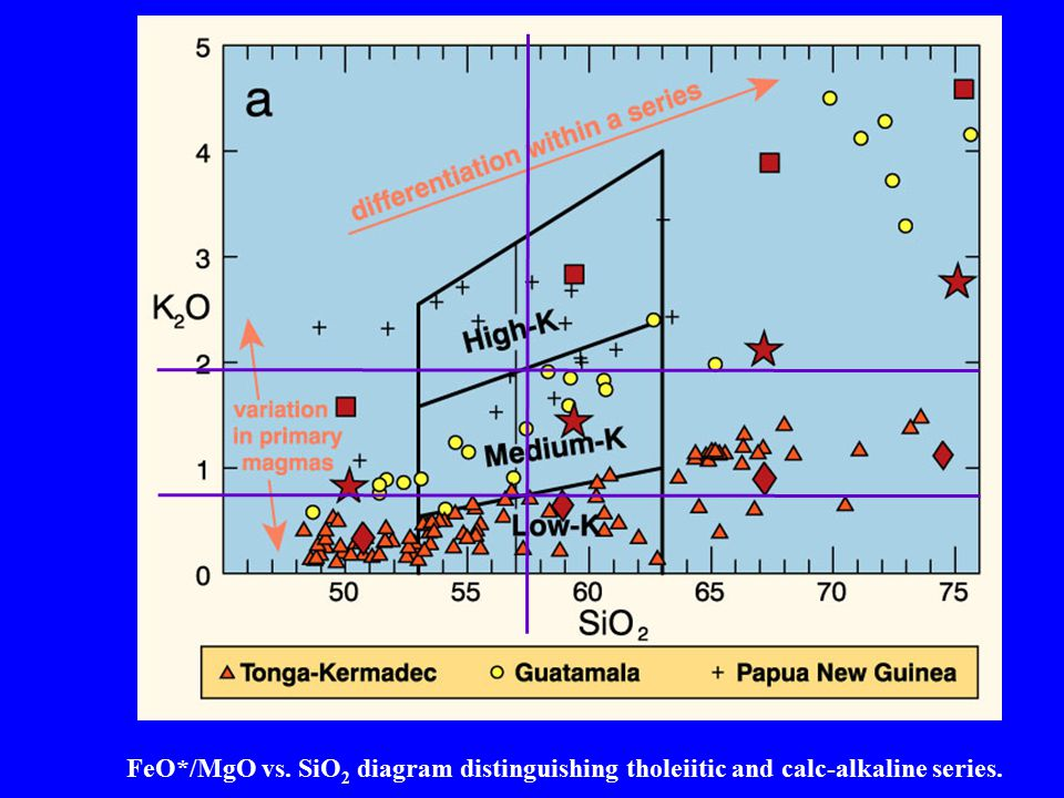 Similarly, 57. 5 wt. % SiO2 -> K2O at Low-K vs. Med-K = ~ 0
