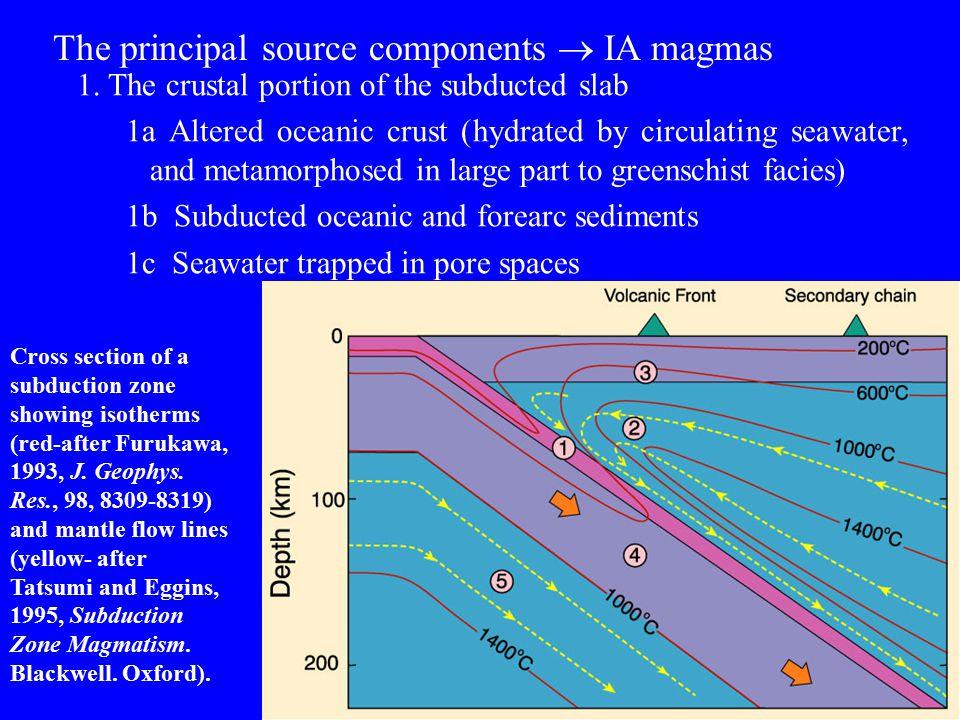 The principal source components  IA magmas
