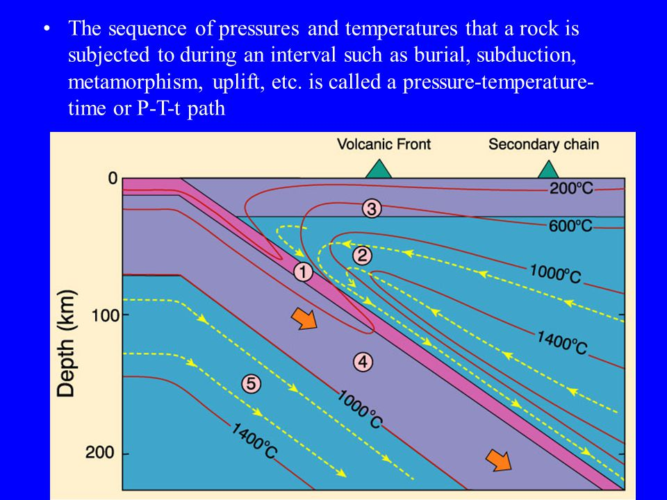 The sequence of pressures and temperatures that a rock is subjected to during an interval such as burial, subduction, metamorphism, uplift, etc. is called a pressure-temperature-time or P-T-t path