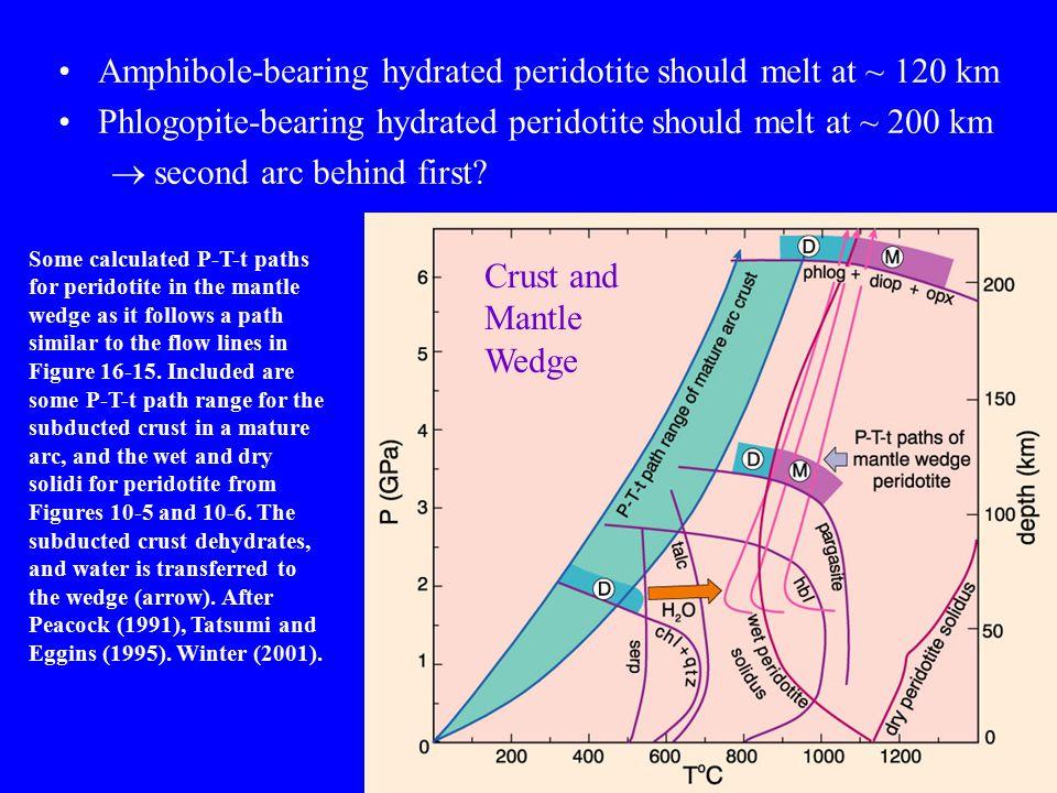 Amphibole-bearing hydrated peridotite should melt at ~ 120 km