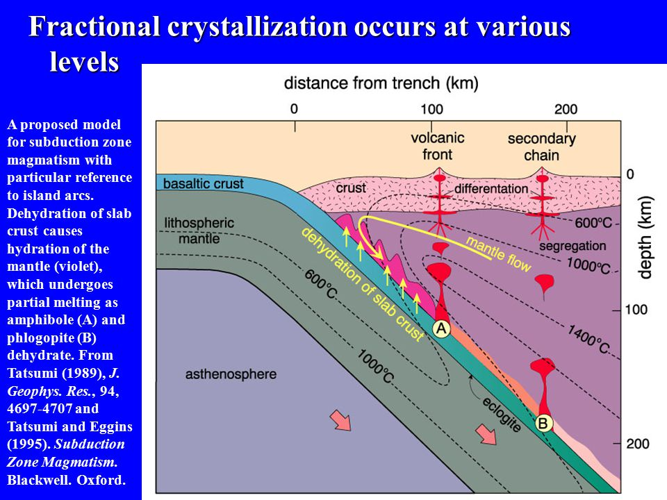 Fractional crystallization occurs at various levels