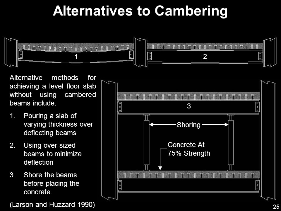 Alternatives to Cambering
