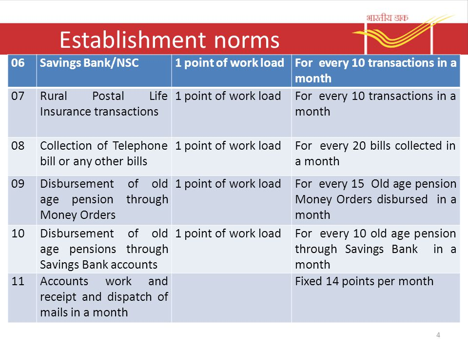 Establishment norms 06 Savings Bank/NSC 1 point of work load
