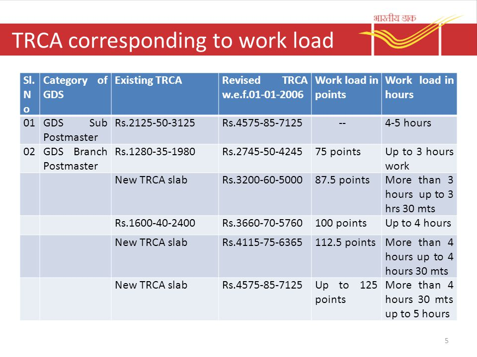 TRCA corresponding to work load