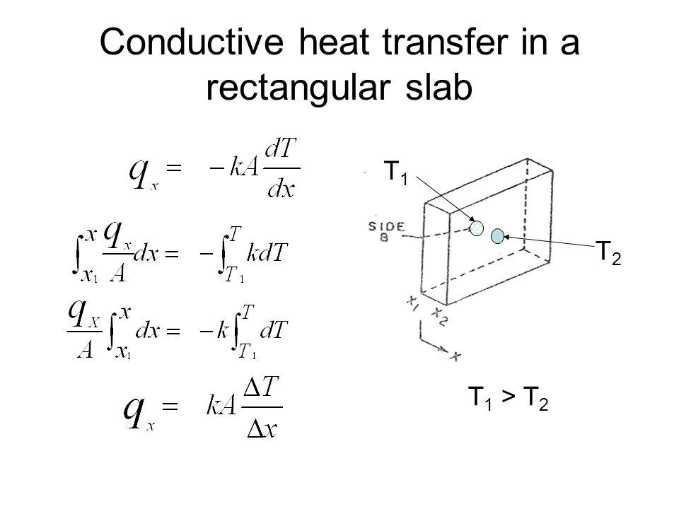 Conductive heat transfer in a rectangular slab