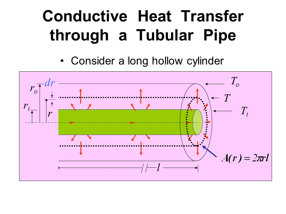 Conductive Heat Transfer through a Tubular Pipe