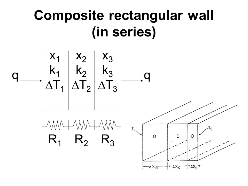Composite rectangular wall (in series)