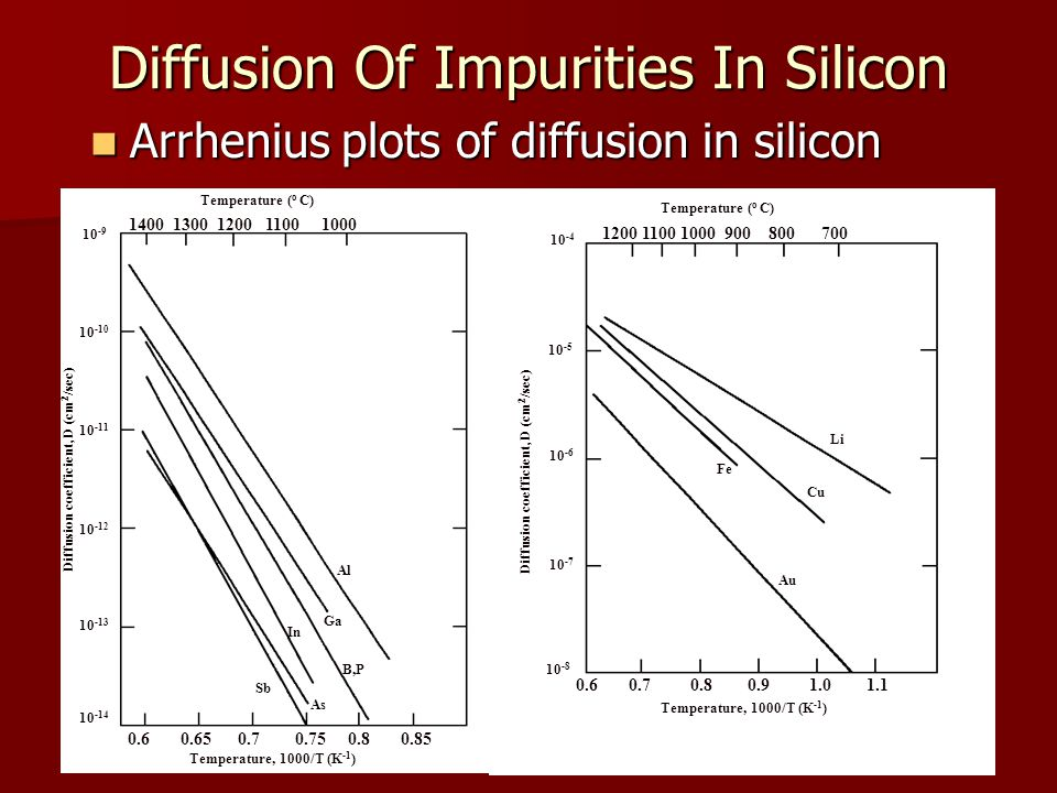 Diffusion Of Impurities In Silicon